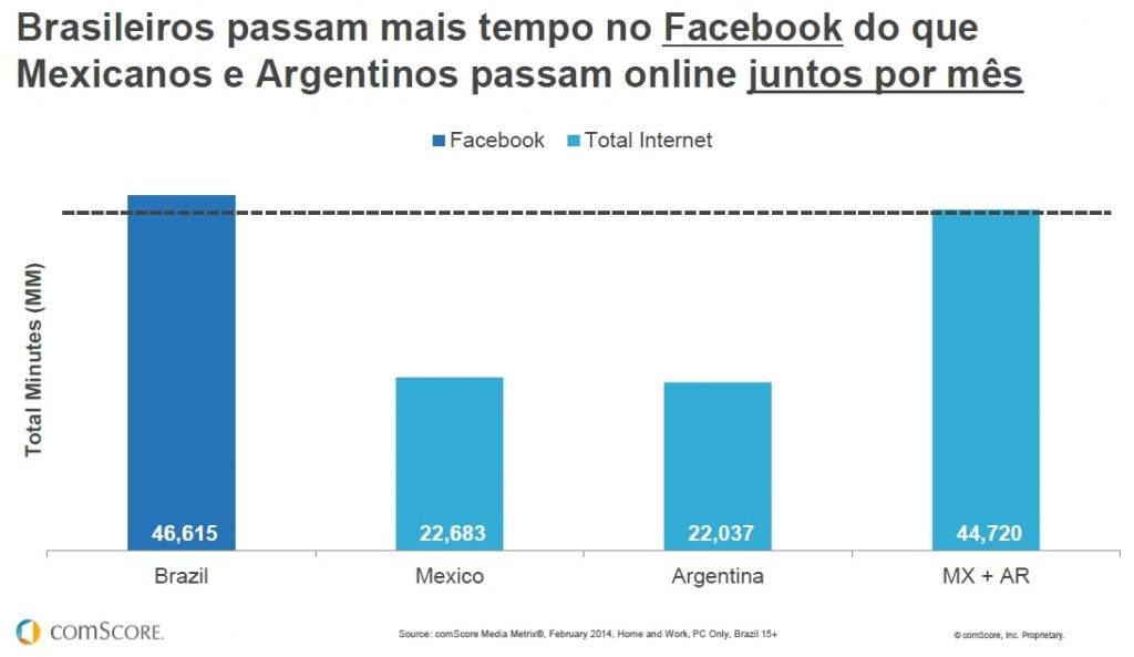 Acesso Facebook Brasil x Argentina